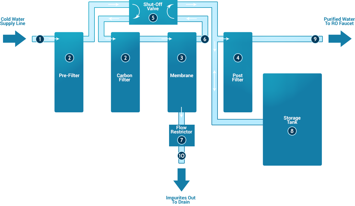 diagram01?t=1433202490 how reverse osmosis works esp water products room wiring diagram at bayanpartner.co